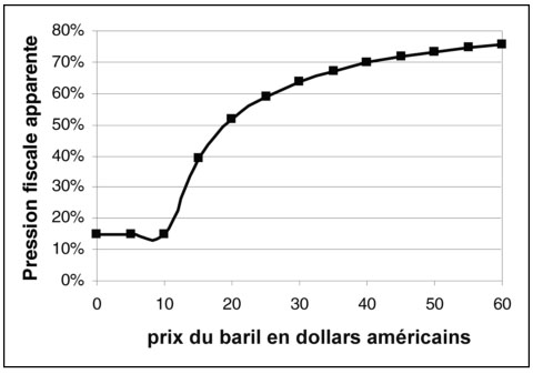 variation-du-taux-de-pression-fiscale-apparent-en-fiscalite-traditionnelle