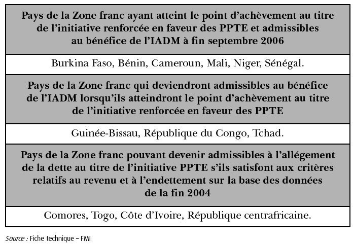 pays-de-la-zone-franc-et-initiative-dallegement-de-la-dette-multilaterale-iadm