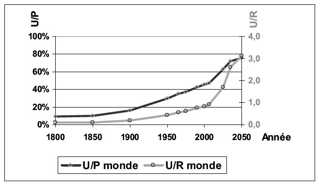 niveau-durbanisation-up-et-ratio-urensemble-de-la-planete-1850-2050
