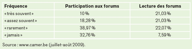 participation-des-camerounais-aux-forums-de-discussions-camerounais-351-personnes-interrogees
