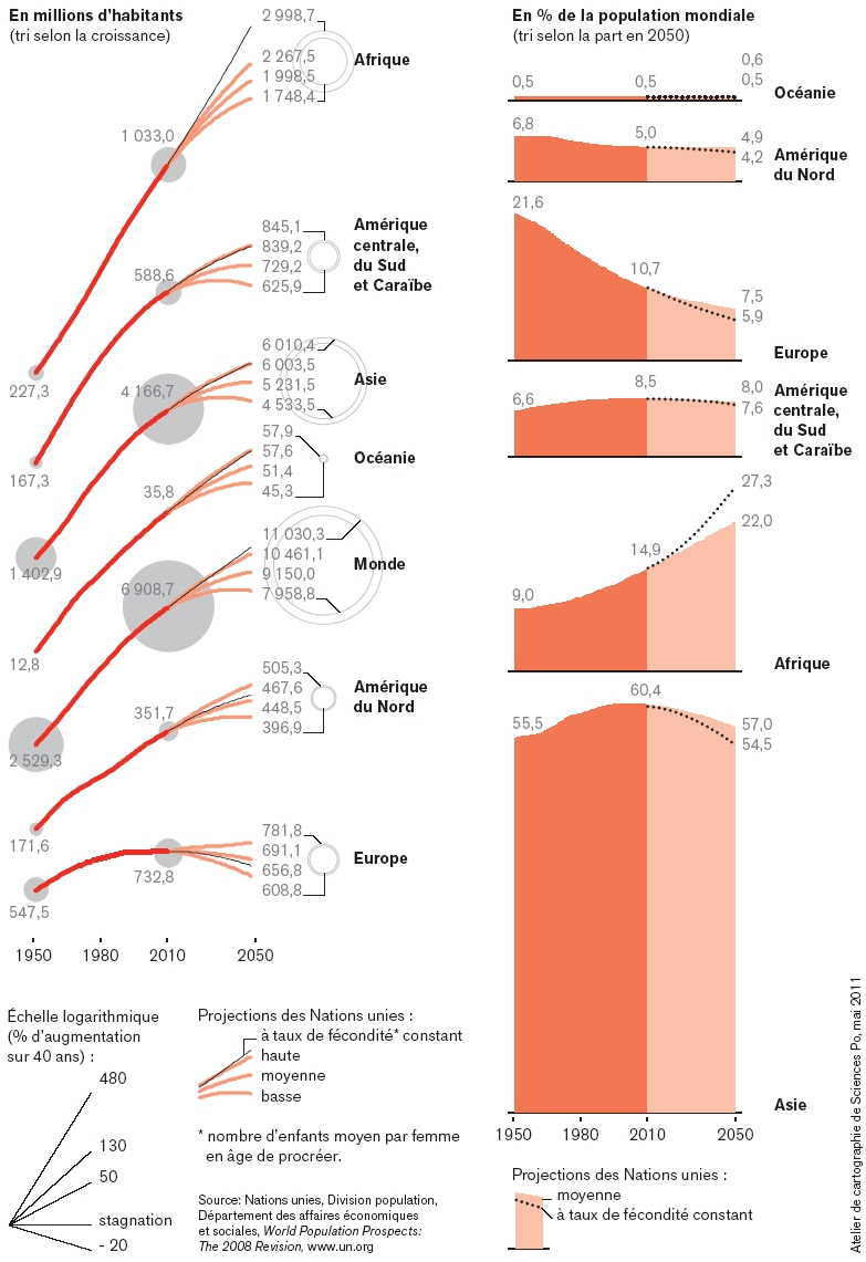 evolution-et-projections-de-la-population-mondiale-1950-2050