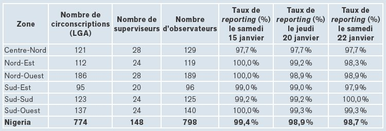 distribution-des-superviseurs-et-observateurs-du-project-2011-swift-count-et-taux-de-reporting-par-zone-geopolitique