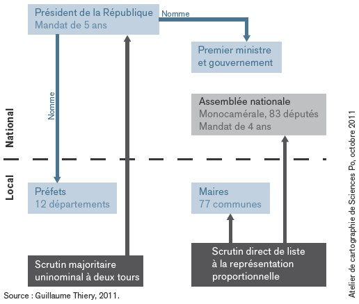 schema-constitutionnel-de-la-republique-du-benin