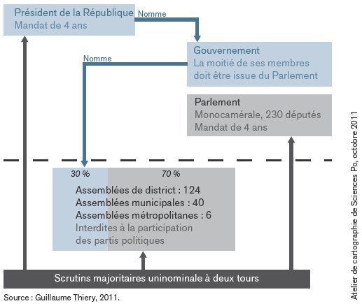 schema-constitutionnel-de-la-ive-republique-du-ghana