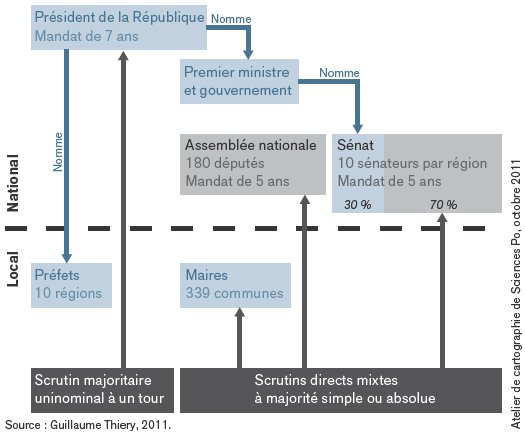 schema-constitutionnel-de-la-republique-du-cameroun