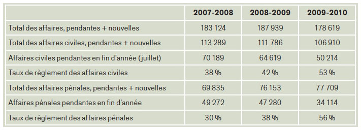 affaires-portees-devant-les-tribunaux-de-district-2007-2010