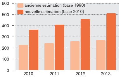 hausse-significative-du-pib-suite-au-changement-dannee-de-base-pib-nominal-en-milliards-de-dollars